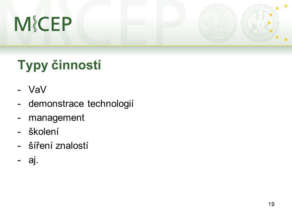19 Typy činností -VaV -demonstrace technologií -management -školení -šíření znalostí -aj.