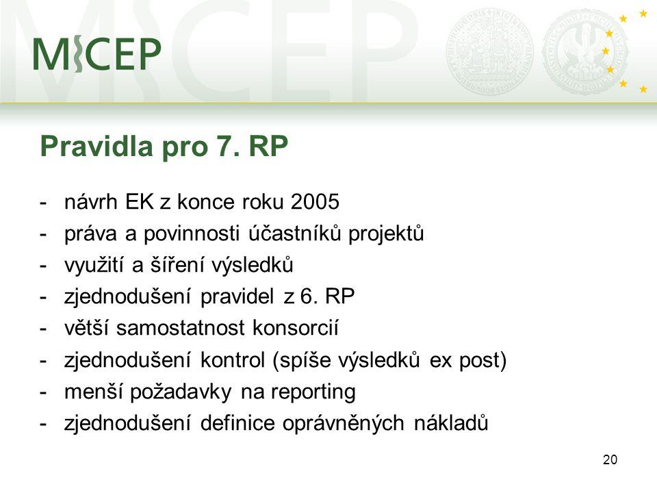 20 Pravidla pro 7. RP -návrh EK z konce roku 2005 -práva a povinnosti účastníků projektů -využití a šíření výsledků -zjednodušení pravidel z 6. RP -vě