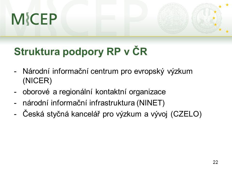 22 Struktura podpory RP v ČR -Národní informační centrum pro evropský výzkum (NICER) -oborové a regionální kontaktní organizace -národní informační infrastruktura (NINET) -Česká styčná kancelář pro výzkum a vývoj (CZELO)