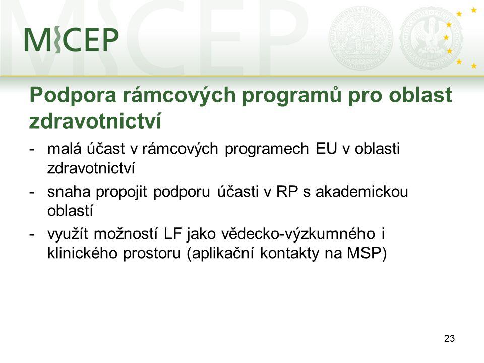 23 Podpora rámcových programů pro oblast zdravotnictví -malá účast v rámcových programech EU v oblasti zdravotnictví -snaha propojit podporu účasti v RP s akademickou oblastí -využít možností LF jako vědecko-výzkumného i klinického prostoru (aplikační kontakty na MSP)