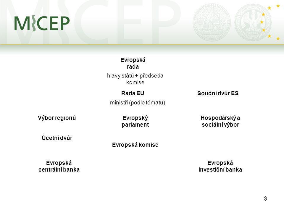 3 Evropská rada Rada EU hlavy států + předseda komise ministři (podle tématu) Evropský parlament Evropská komise Soudní dvůr ES Hospodářský a sociální výbor Výbor regionů Účetní dvůr Evropská centrální banka Evropská investiční banka