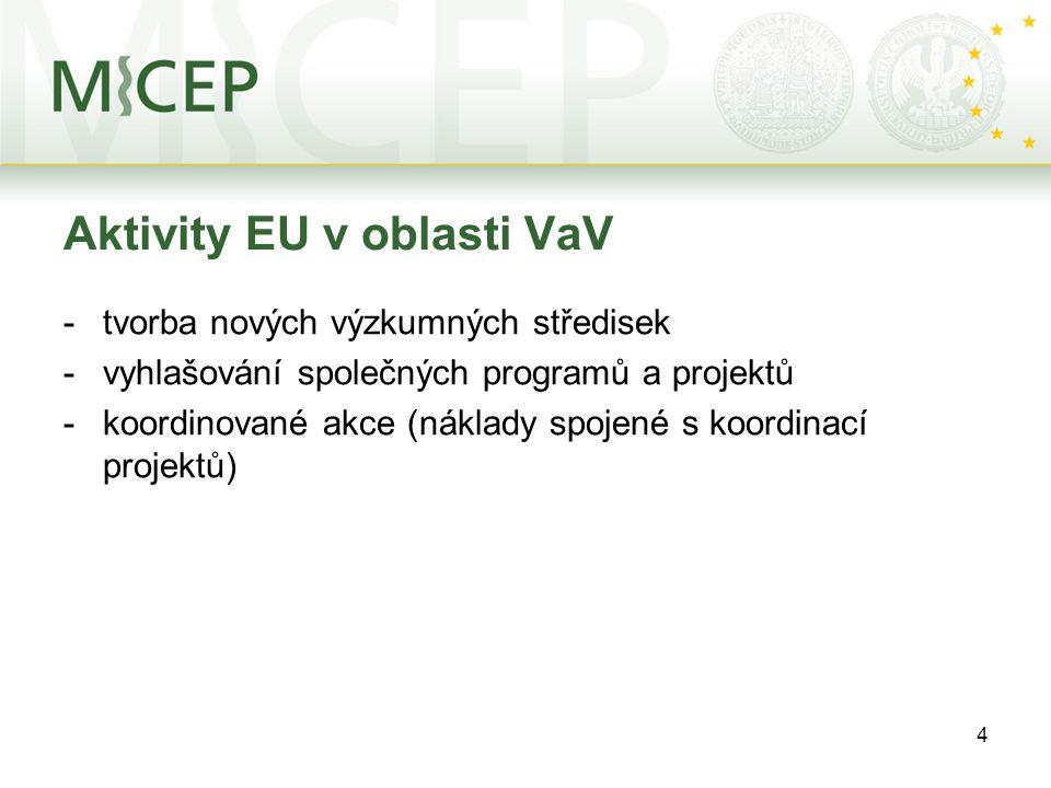 4 Aktivity EU v oblasti VaV -tvorba nových výzkumných středisek -vyhlašování společných programů a projektů -koordinované akce (náklady spojené s koordinací projektů)