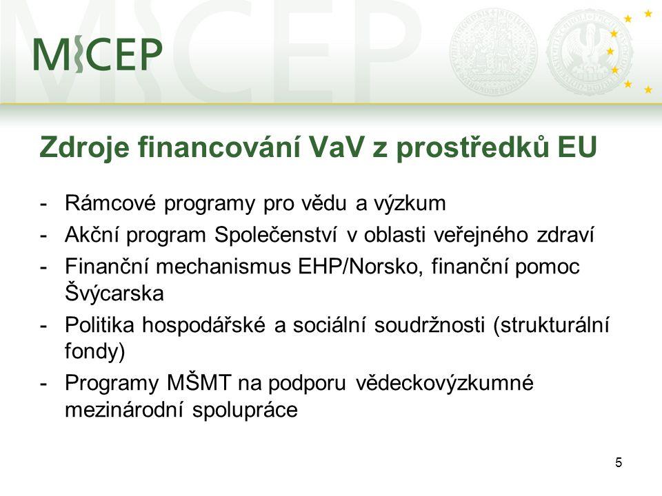 5 Zdroje financování VaV z prostředků EU -Rámcové programy pro vědu a výzkum -Akční program Společenství v oblasti veřejného zdraví -Finanční mechanismus EHP/Norsko, finanční pomoc Švýcarska -Politika hospodářské a sociální soudržnosti (strukturální fondy) -Programy MŠMT na podporu vědeckovýzkumné mezinárodní spolupráce