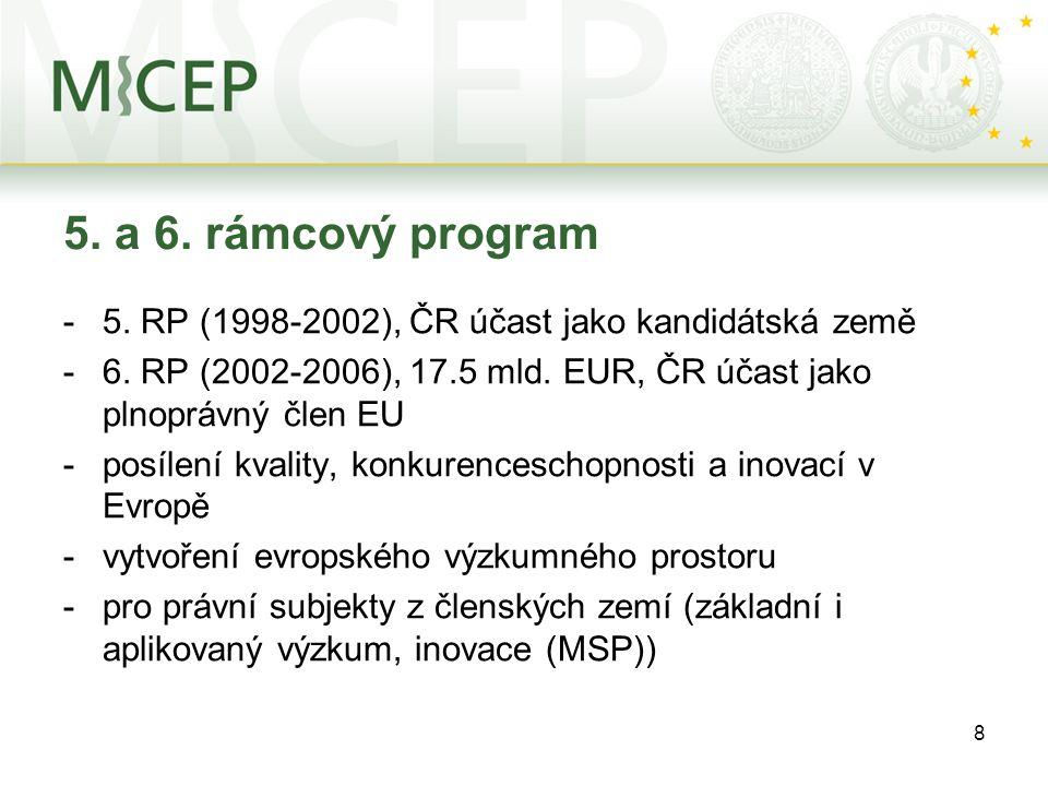 8 5. a 6. rámcový program -5. RP (1998-2002), ČR účast jako kandidátská země -6. RP (2002-2006), 17.5 mld. EUR, ČR účast jako plnoprávný člen EU -posí