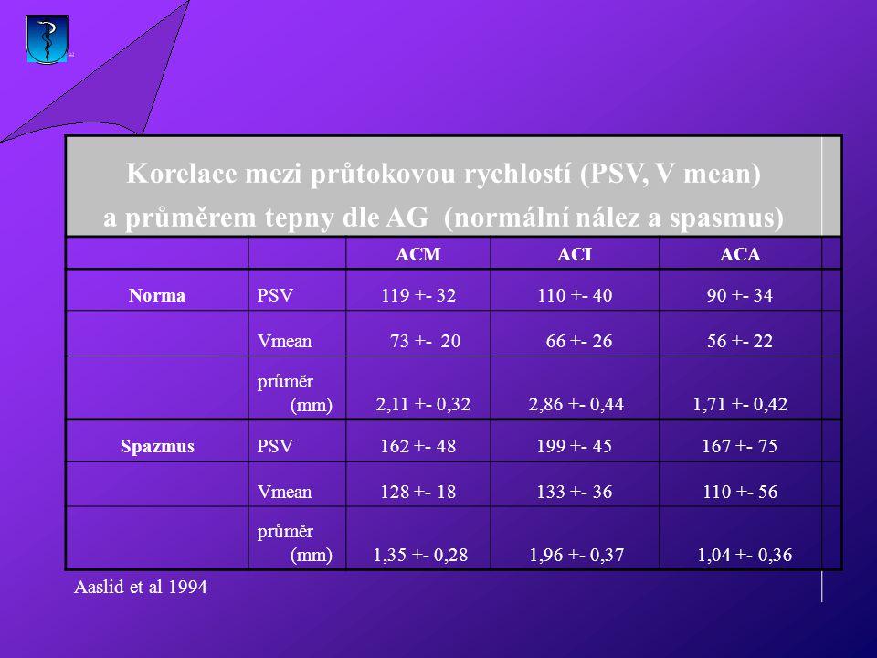 Korelace mezi průtokovou rychlostí (PSV, V mean) a průměrem tepny dle AG (normální nález a spasmus) ACMACIACA NormaPSV119 +- 32110 +- 4090 +- 34 Vmean 73 +- 20 66 +- 2656 +- 22 průměr (mm) 2,11 +- 0,32 2,86 +- 0,441,71 +- 0,42 SpazmusPSV162 +- 48199 +- 45167 +- 75 Vmean128 +- 18133 +- 36110 +- 56 průměr (mm) 1,35 +- 0,28 1,96 +- 0,37 1,04 +- 0,36 Aaslid et al 1994