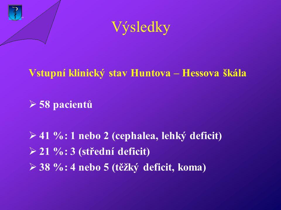 Výsledky Vstupní klinický stav Huntova – Hessova škála  58 pacientů  41 %: 1 nebo 2 (cephalea, lehký deficit)  21 %: 3 (střední deficit)  38 %: 4 nebo 5 (těžký deficit, koma)