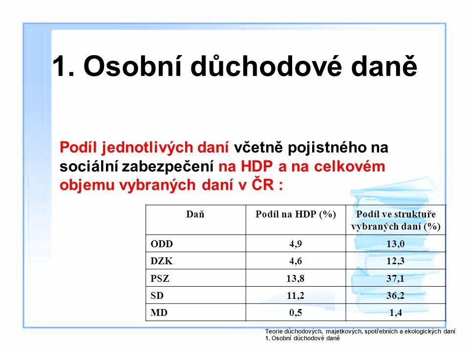 1. Osobní důchodové daně Podíl jednotlivých daní včetně pojistného na sociální zabezpečení na HDP a na celkovém objemu vybraných daní v ČR : Teorie dů