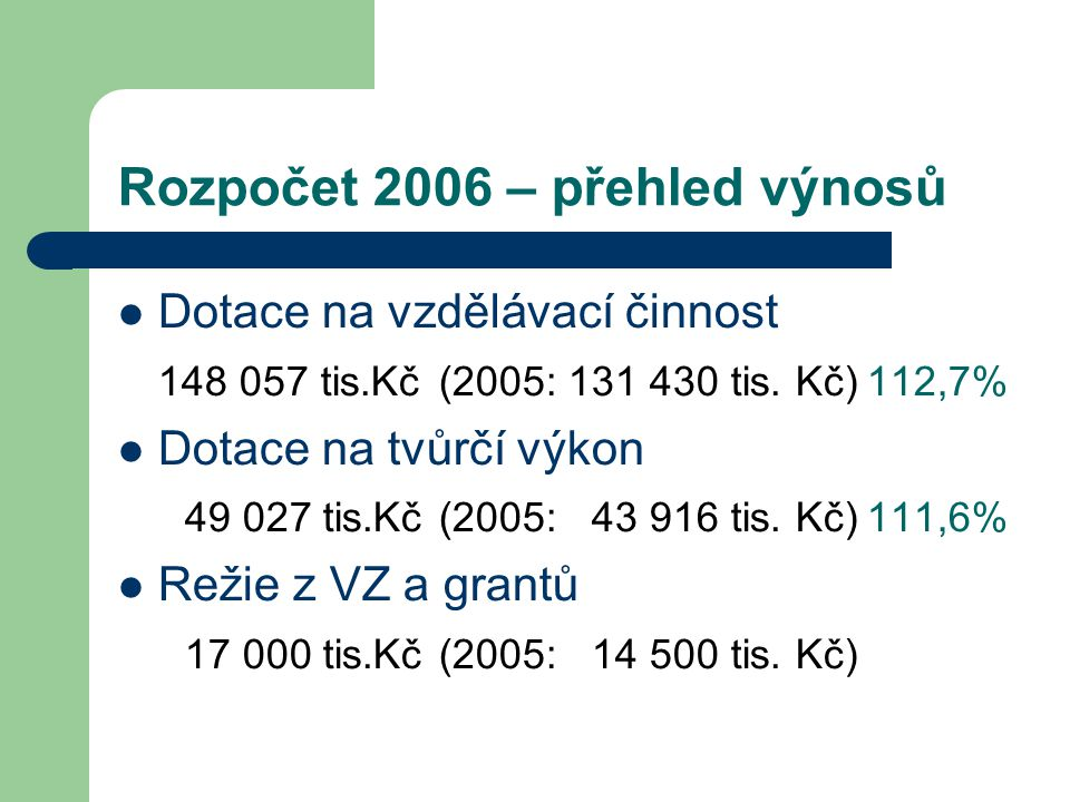 Rozpočet 2006 – přehled výnosů Dotace na vzdělávací činnost 148 057 tis.Kč(2005: 131 430 tis. Kč)112,7% Dotace na tvůrčí výkon 49 027 tis.Kč(2005: 43