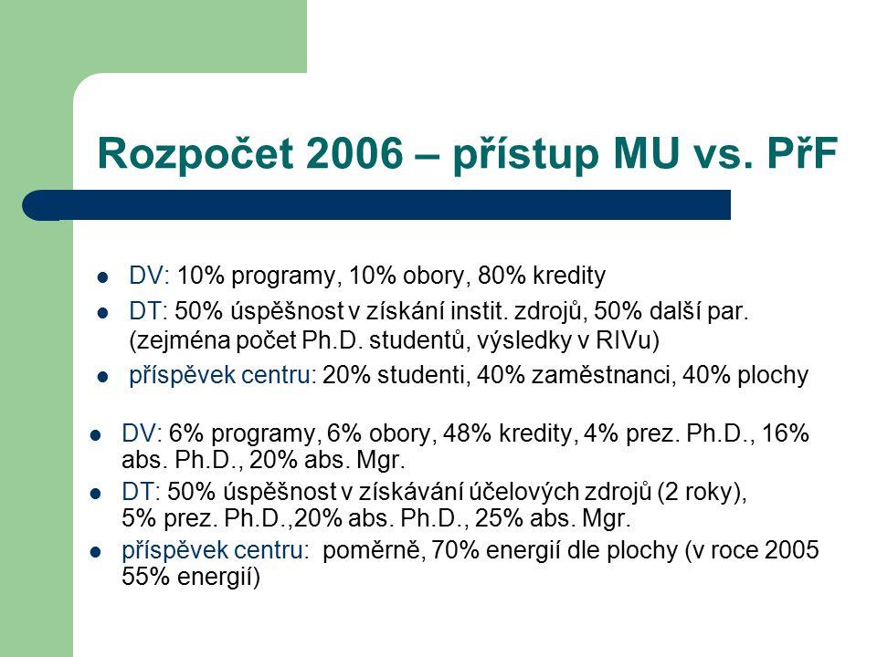Rozpočet 2006 – přístup MU vs. PřF DV: 10% programy, 10% obory, 80% kredity DT: 50% úspěšnost v získání instit. zdrojů, 50% další par. (zejména počet