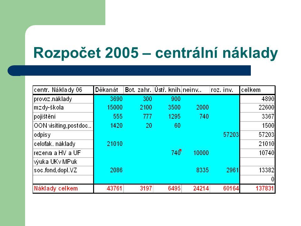 Rozpočet – dotace na vzdělávání 62 4764489 58118 45715 9088 6569 426 výnos DV 2005 43 32806 58210 969 9 3245 485 min.konf 2005 1000,715,329,525,513,915,1 rel.