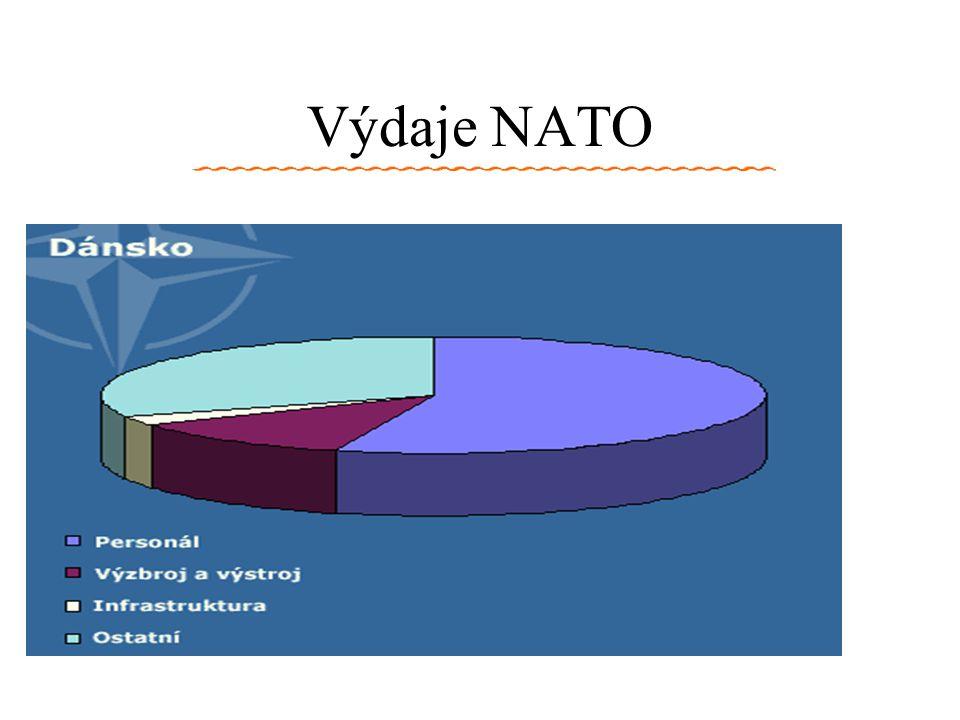 Výdaje NATO