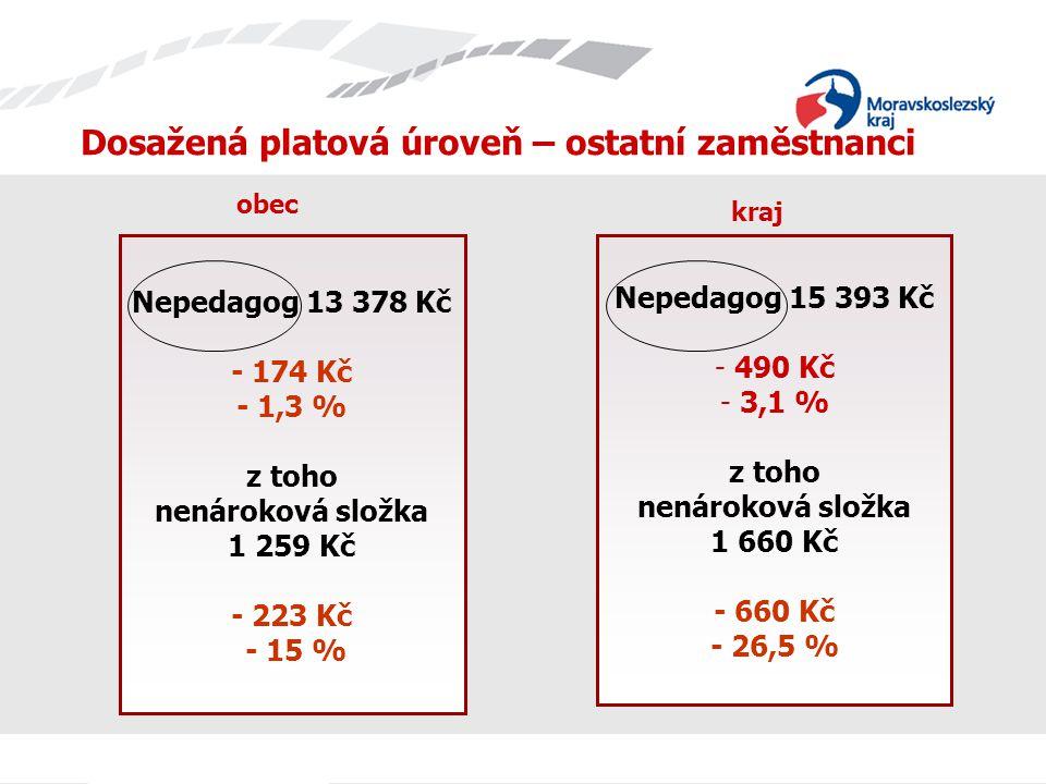 Dosažená platová úroveň – ostatní zaměstnanci Nepedagog 13 378 Kč - 174 Kč - 1,3 % z toho nenároková složka 1 259 Kč - 223 Kč - 15 % Nepedagog 15 393 Kč - 490 Kč - 3,1 % z toho nenároková složka 1 660 Kč - 660 Kč - 26,5 % obec kraj