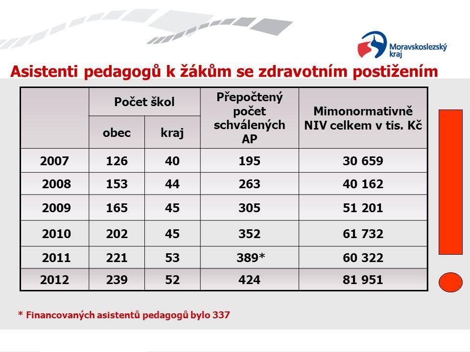 Asistenti pedagogů k žákům se zdravotním postižením Počet škol Přepočtený počet schválených AP Mimonormativně NIV celkem v tis.