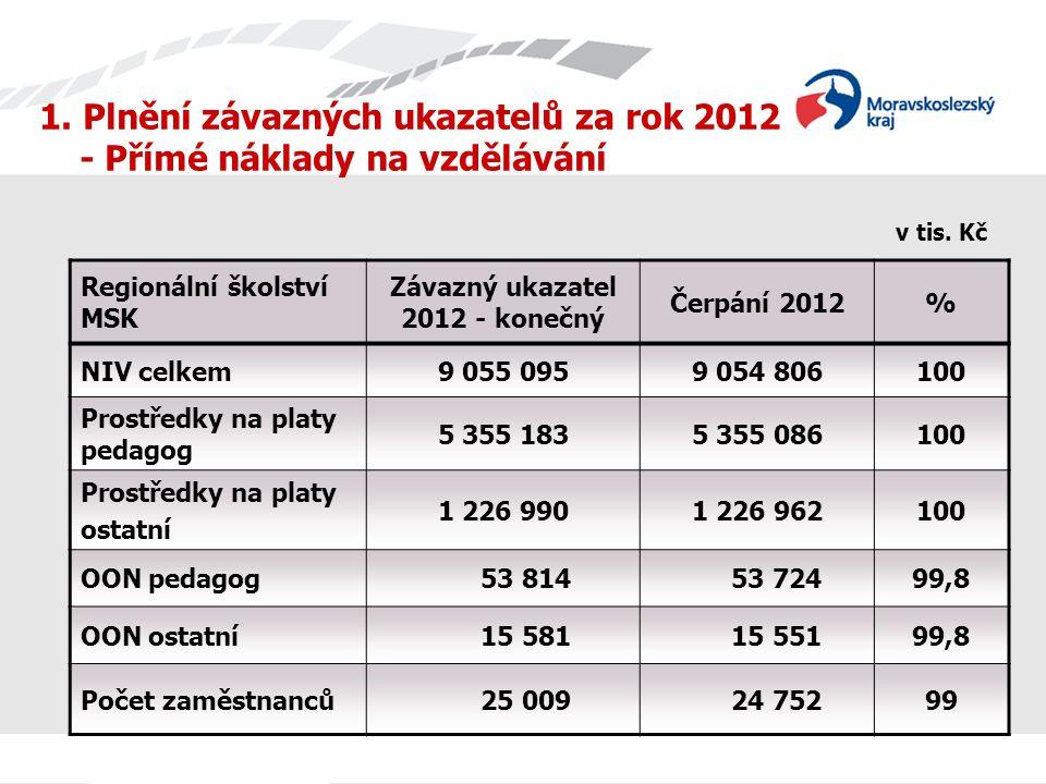 1.Plnění závazných ukazatelů za rok 2012 - Přímé náklady na vzdělávání v tis.