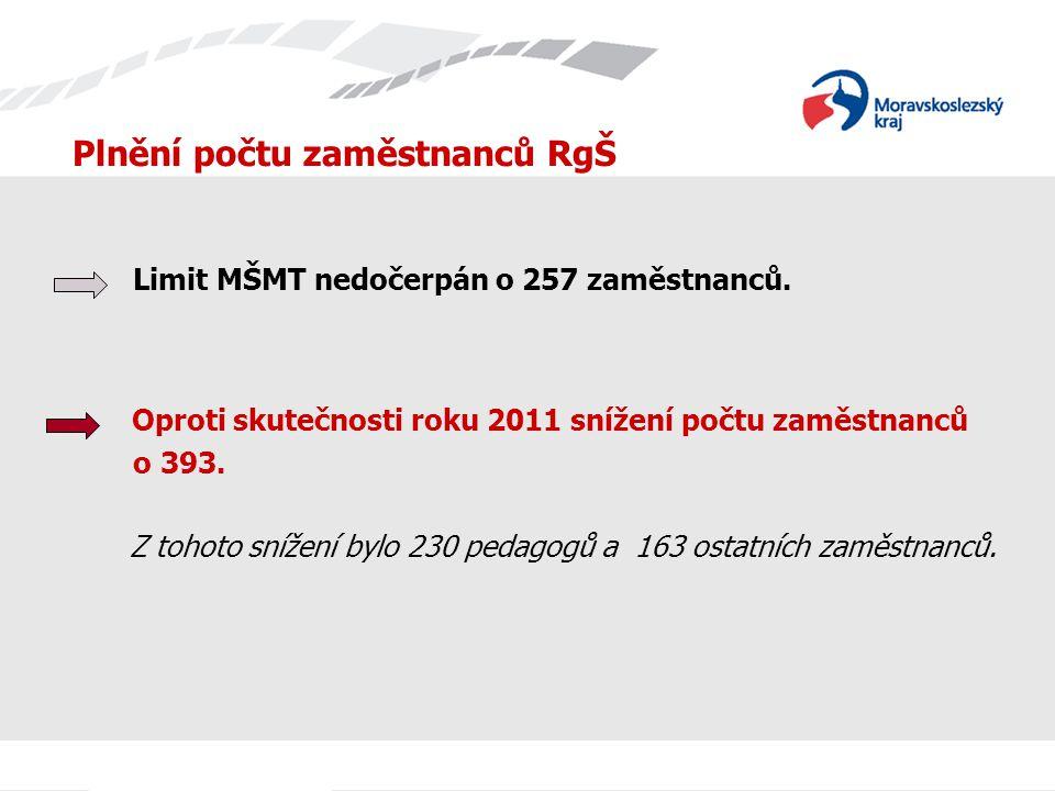 Plnění počtu zaměstnanců RgŠ Limit MŠMT nedočerpán o 257 zaměstnanců.