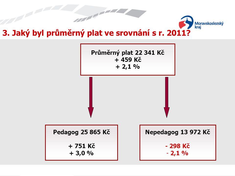 3.Jaký byl průměrný plat ve srovnání s r. 2011.