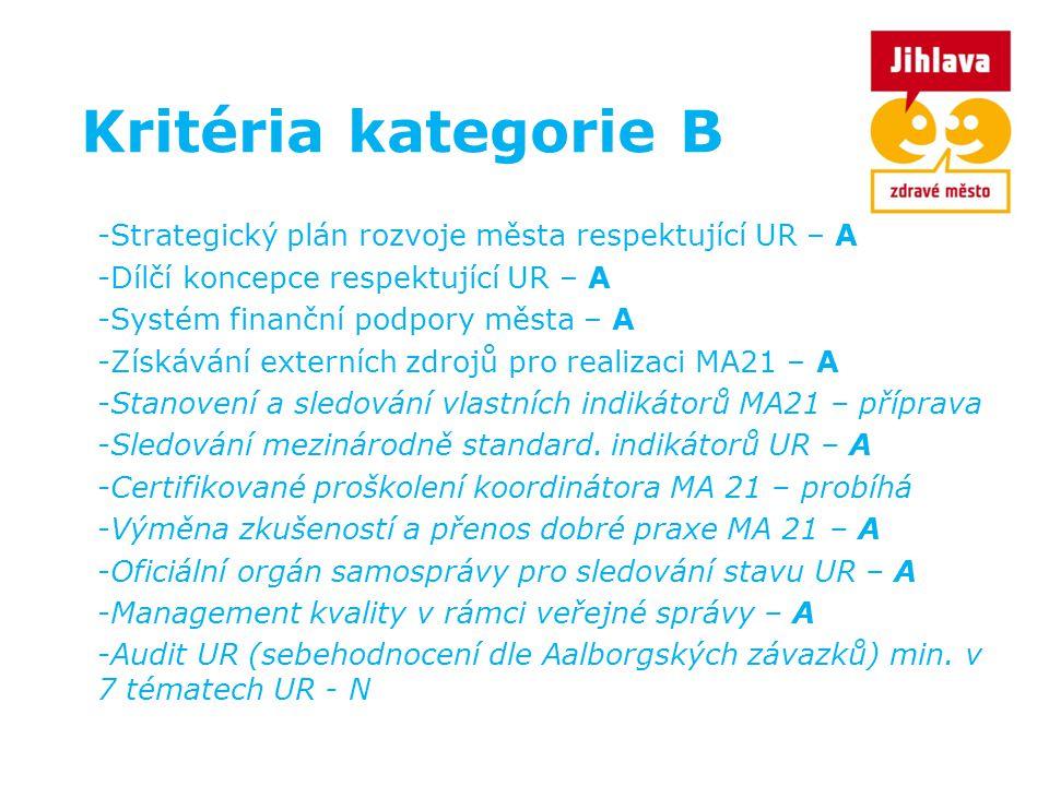 Kritéria kategorie B -Strategický plán rozvoje města respektující UR – A -Dílčí koncepce respektující UR – A -Systém finanční podpory města – A -Získá