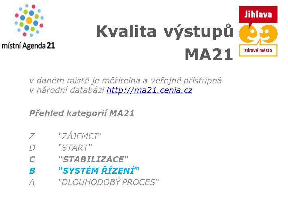 Kvalita výstupů MA21 v daném místě je měřitelná a veřejně přístupná v národní databázi http://ma21.cenia.czhttp://ma21.cenia.cz Přehled kategorií MA21