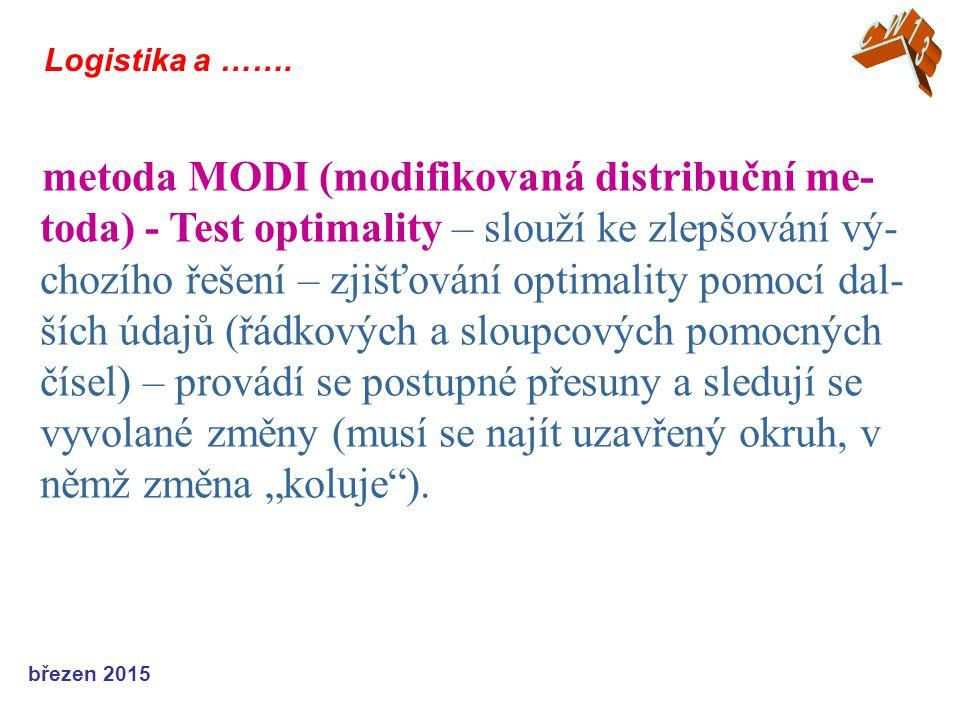 březen 2015 Logistika a ……. metoda MODI (modifikovaná distribuční me- toda) - Test optimality – slouží ke zlepšování vý- chozího řešení – zjišťování o