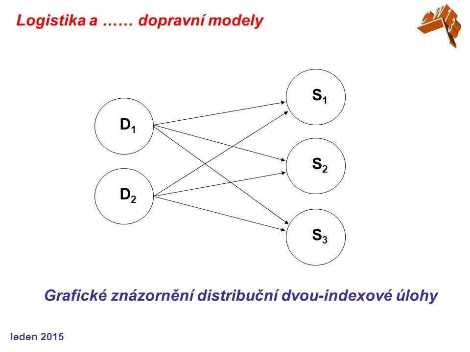Grafické znázornění distribuční dvou-indexové úlohy S1S1 S2S2 S3S3 D1D1 D2D2 Logistika a …… dopravní modely leden 2015