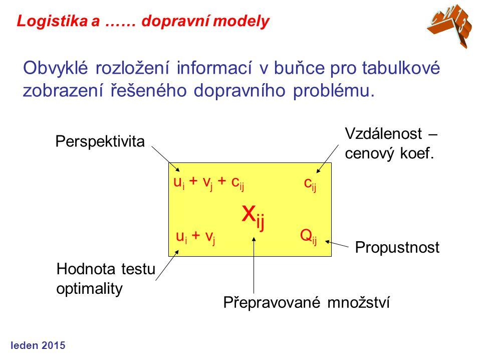Přepravované množství x ij Vzdálenost – cenový koef. c ij u i + v j Hodnota testu optimality Perspektivita Propustnost Q ij u i + v j + c ij Obvyklé r