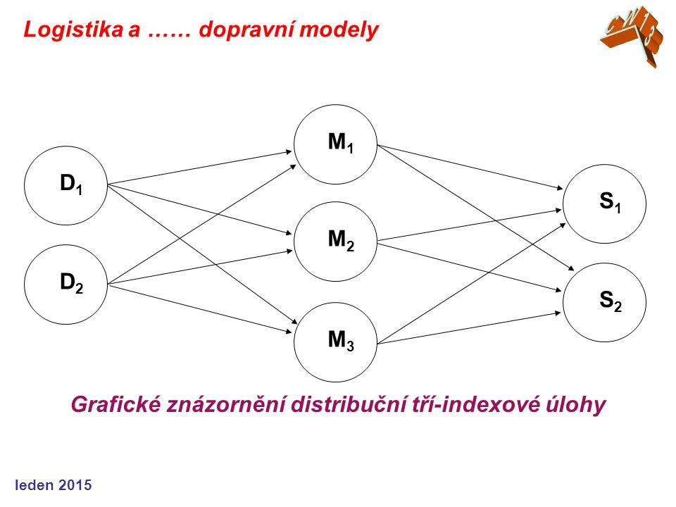 M1M1 M2M2 M3M3 S1S1 S2S2 D1D1 D2D2 Grafické znázornění distribuční tří-indexové úlohy Logistika a …… dopravní modely leden 2015