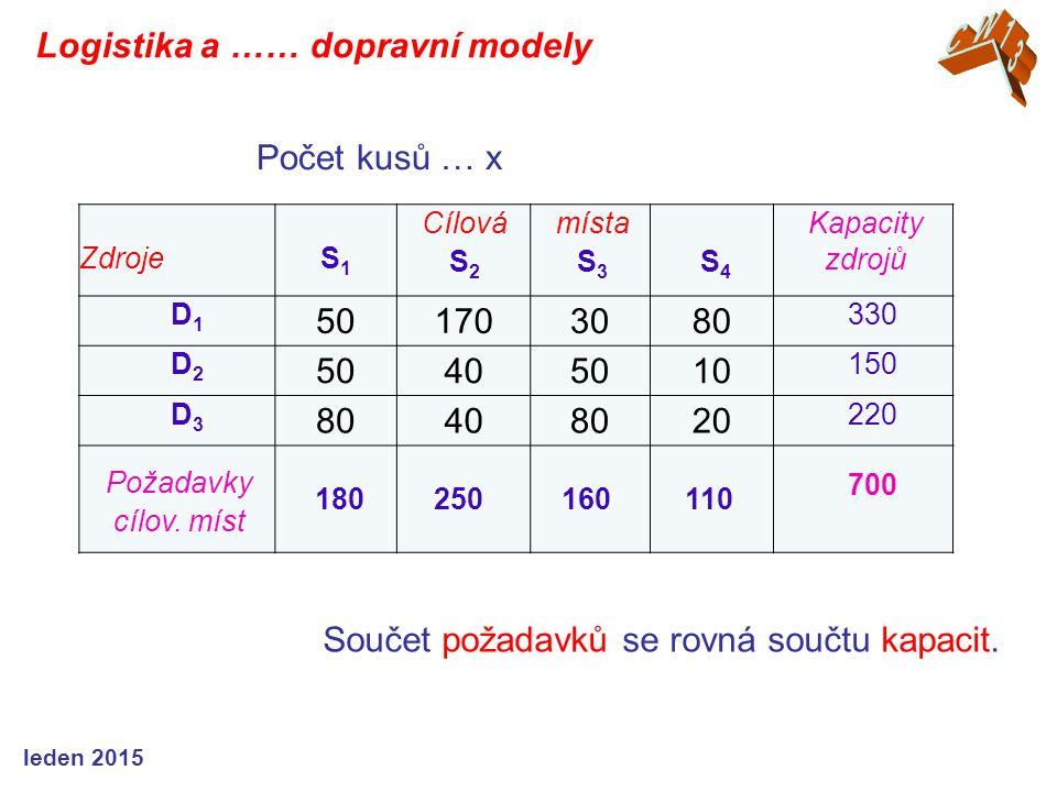 ZdrojeS1S1 Cílová S 2 místa S 3 S 4 Kapacity zdrojů D1D1 501703080 330 D2D2 50405010 150 D3D3 80408020 220 Požadavky cílov. míst 180250 160 110 700 So