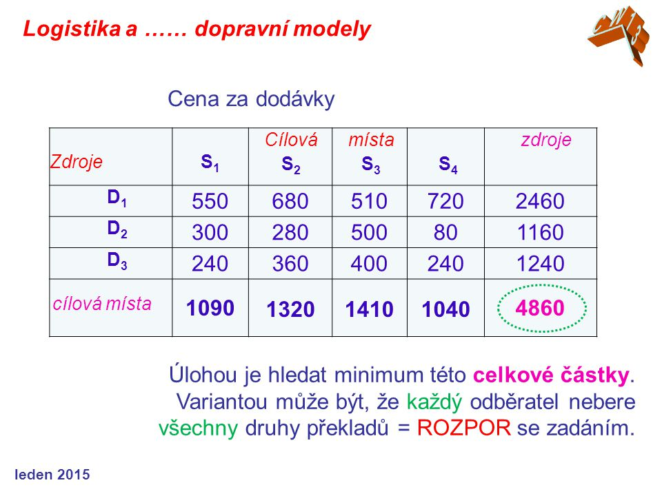 ZdrojeS1S1 Cílová S 2 místa S 3 S 4 zdroje D1D1 5506805107202460 D2D2 300280500801160 D3D3 2403604002401240 cílová místa 10901320141010404860 Úlohou j