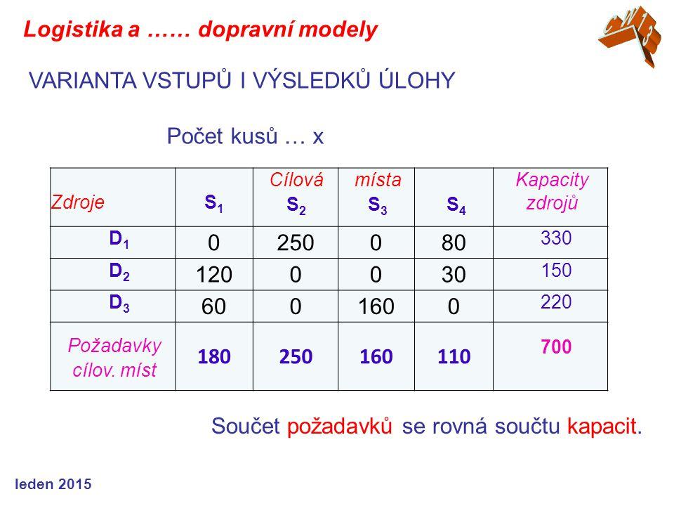 ZdrojeS1S1 Cílová S 2 místa S 3 S 4 Kapacity zdrojů D1D1 0250080 330 D2D2 1200030 150 D3D3 6001600 220 Požadavky cílov. míst 180250160110 700 Součet p