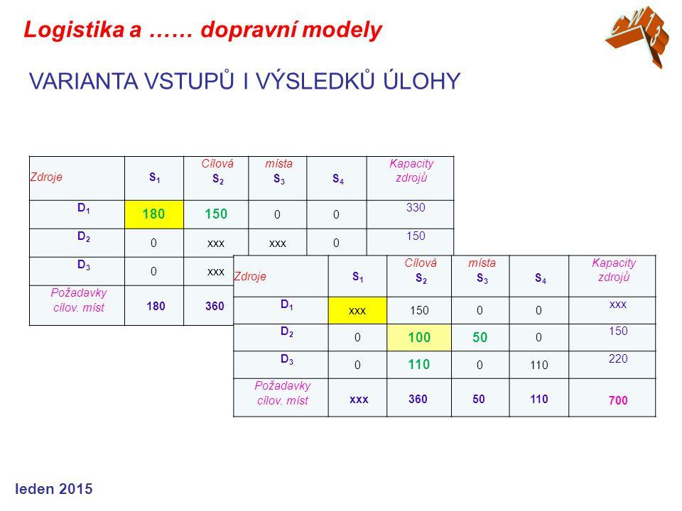 ZdrojeS1S1 Cílová S 2 místa S 3 S 4 Kapacity zdrojů D1D1 180150 00 330 D2D2 0xxx 0 150 D3D3 0xxx0110 220 Požadavky cílov. míst 180360 50 110 700 VARIA