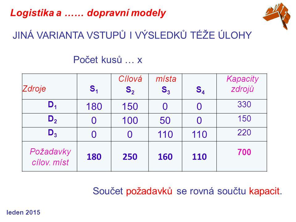 ZdrojeS1S1 Cílová S 2 místa S 3 S 4 Kapacity zdrojů D1D1 18015000 330 D2D2 0100500 150 D3D3 00110 220 Požadavky cílov. míst 180250160110 700 Součet po