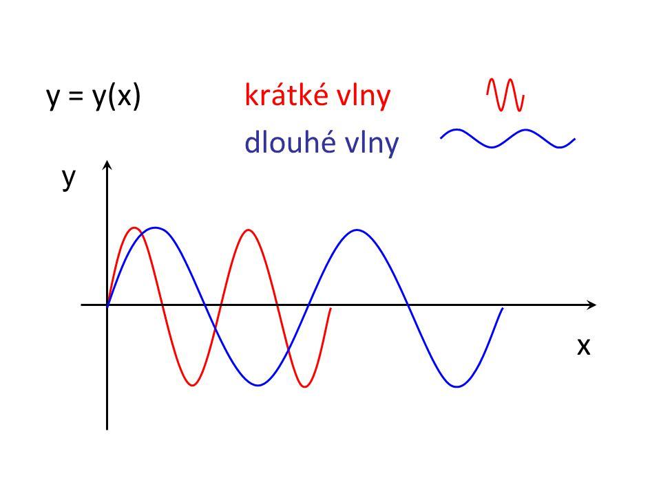 y = y(x)krátké vlny dlouhé vlny y x