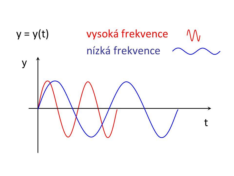 y = y(t)vysoká frekvence nízká frekvence y t