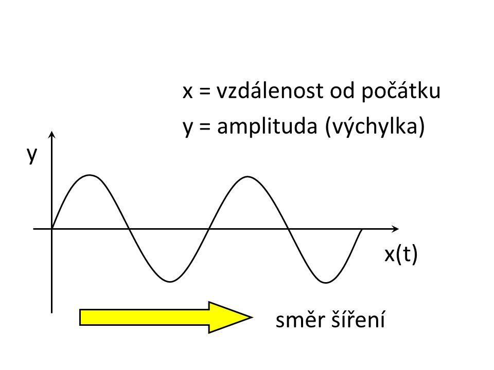 x = vzdálenost od počátku y = amplituda (výchylka) y x(t) směr šíření