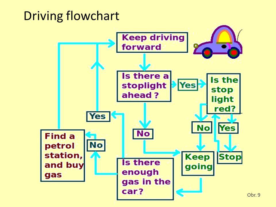 Driving flowchart Obr. 9