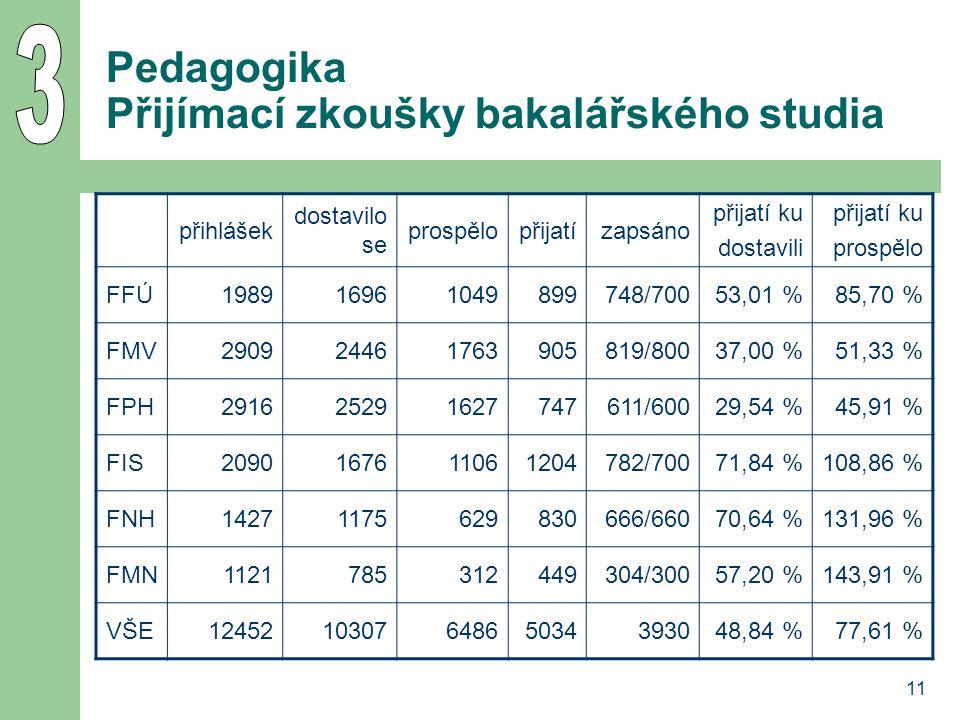 12 Harmonogram pedagogických kolegií termíny a náplň pedagogických kolegií – 13.