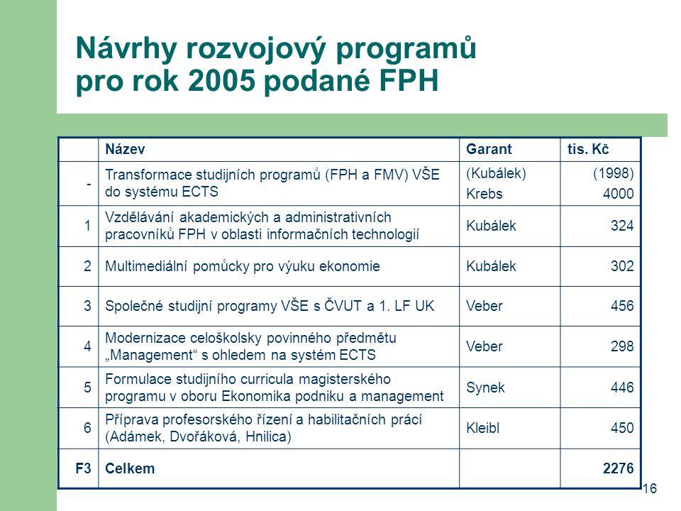 17 Informatizace žádosti o vybavení výpočetní technikou (příprava plánu rozpočtu na rok 2005) do 5.