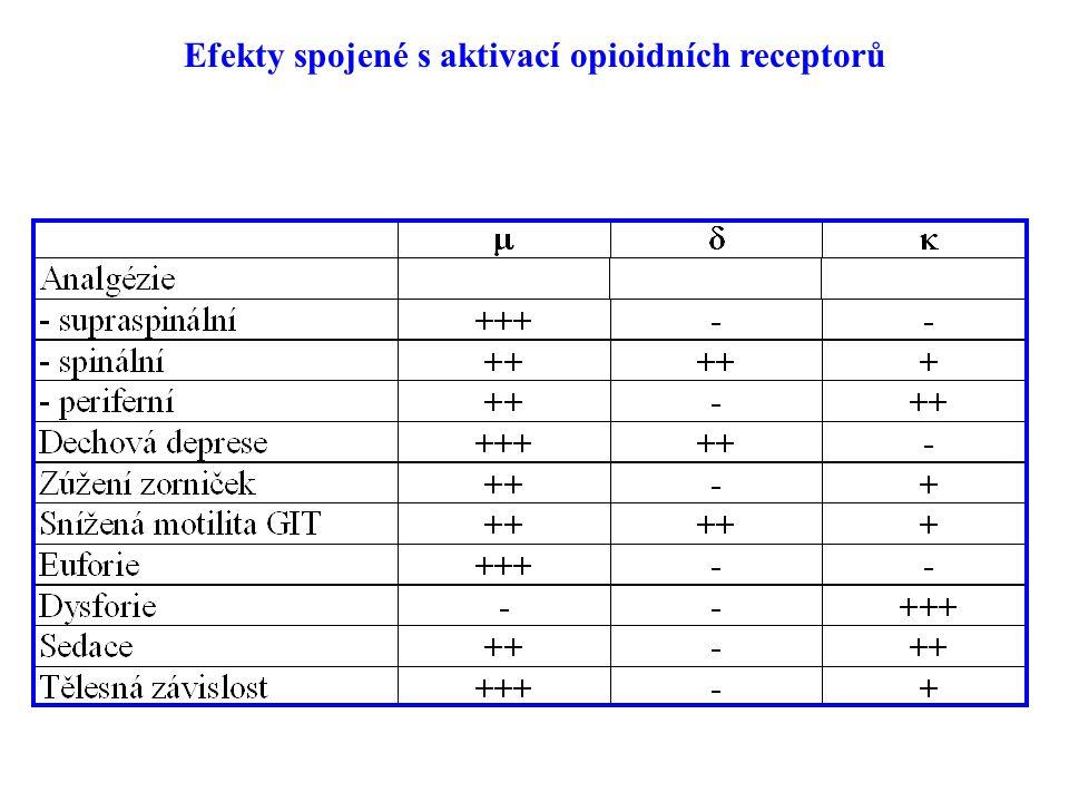 Efekty spojené s aktivací opioidních receptorů
