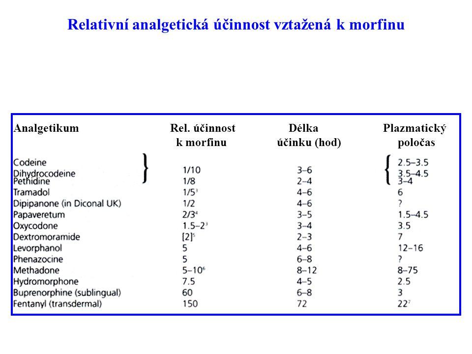 Relativní analgetická účinnost vztažená k morfinu Analgetikum Rel. účinnost Délka Plazmatický k morfinu účinku (hod) poločas