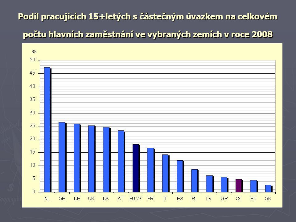 Podíl pracujících 15+letých s částečným úvazkem na celkovém počtu hlavních zaměstnání ve vybraných zemích v roce 2008
