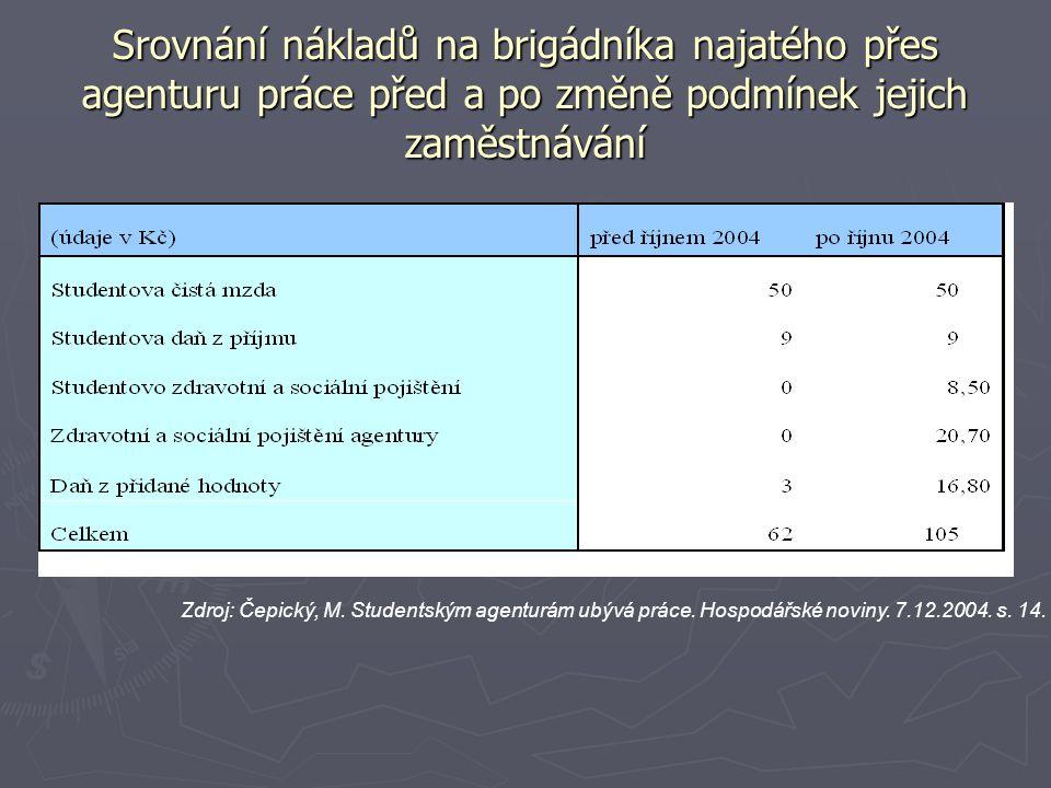 Srovnání nákladů na brigádníka najatého přes agenturu práce před a po změně podmínek jejich zaměstnávání Zdroj: Čepický, M.