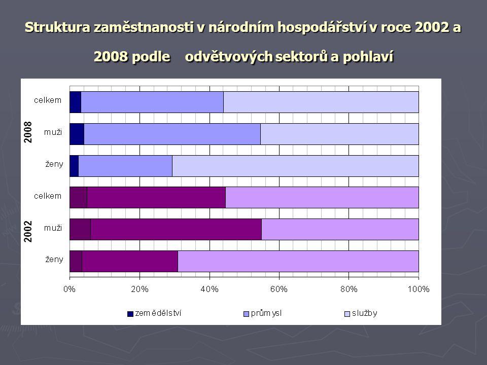 Struktura zaměstnanosti v národním hospodářství v roce 2002 a 2008 podle odvětvových sektorů a pohlaví