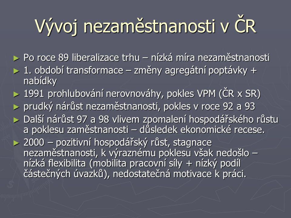 Vývoj nezaměstnanosti v ČR ► Po roce 89 liberalizace trhu – nízká míra nezaměstnanosti ► 1.