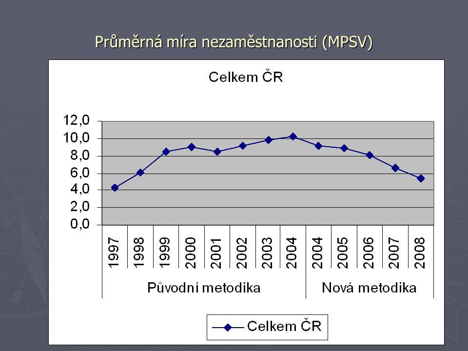 Průměrná míra nezaměstnanosti (MPSV)