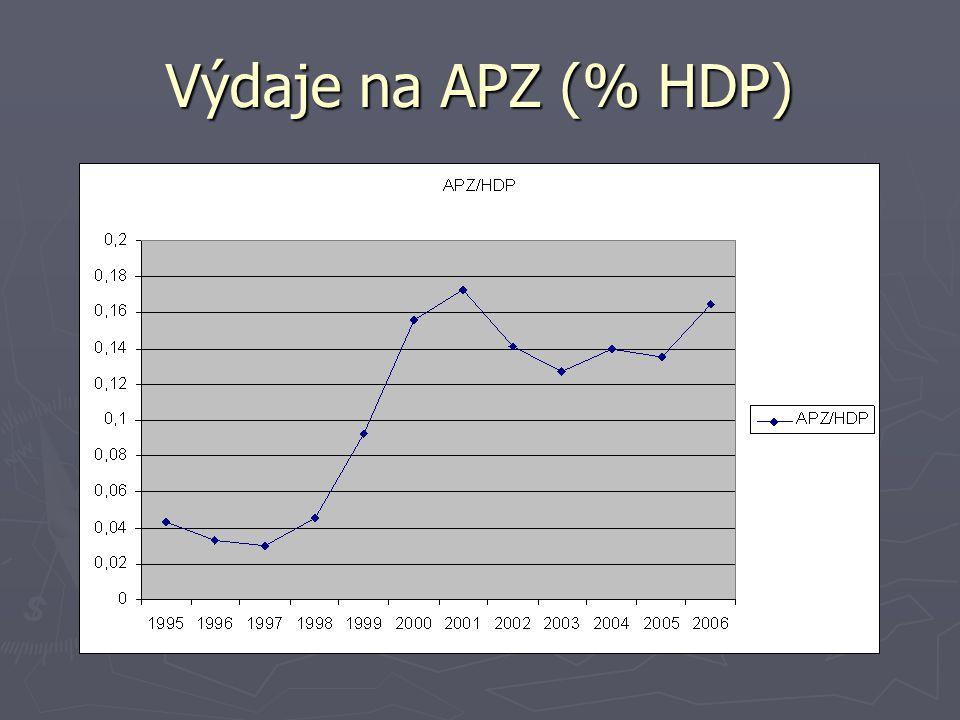 Výdaje na APZ (% HDP)