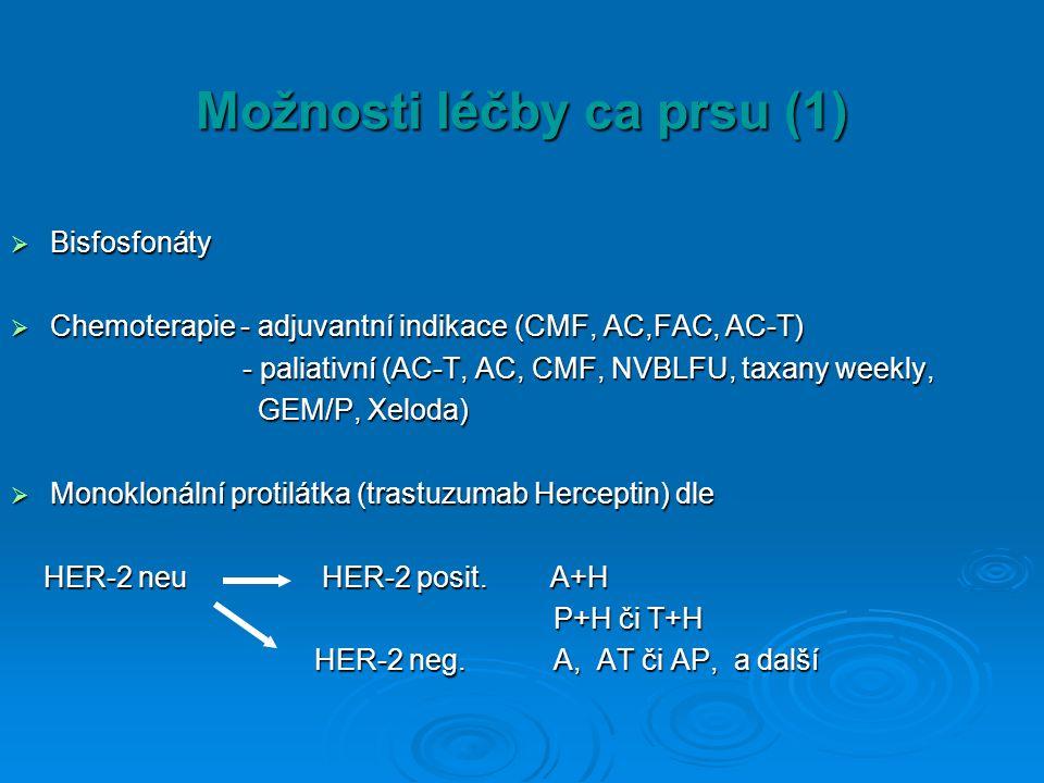Možnosti léčby ca prsu (1)  Bisfosfonáty  Chemoterapie - adjuvantní indikace (CMF, AC,FAC, AC-T) - paliativní (AC-T, AC, CMF, NVBLFU, taxany weekly,
