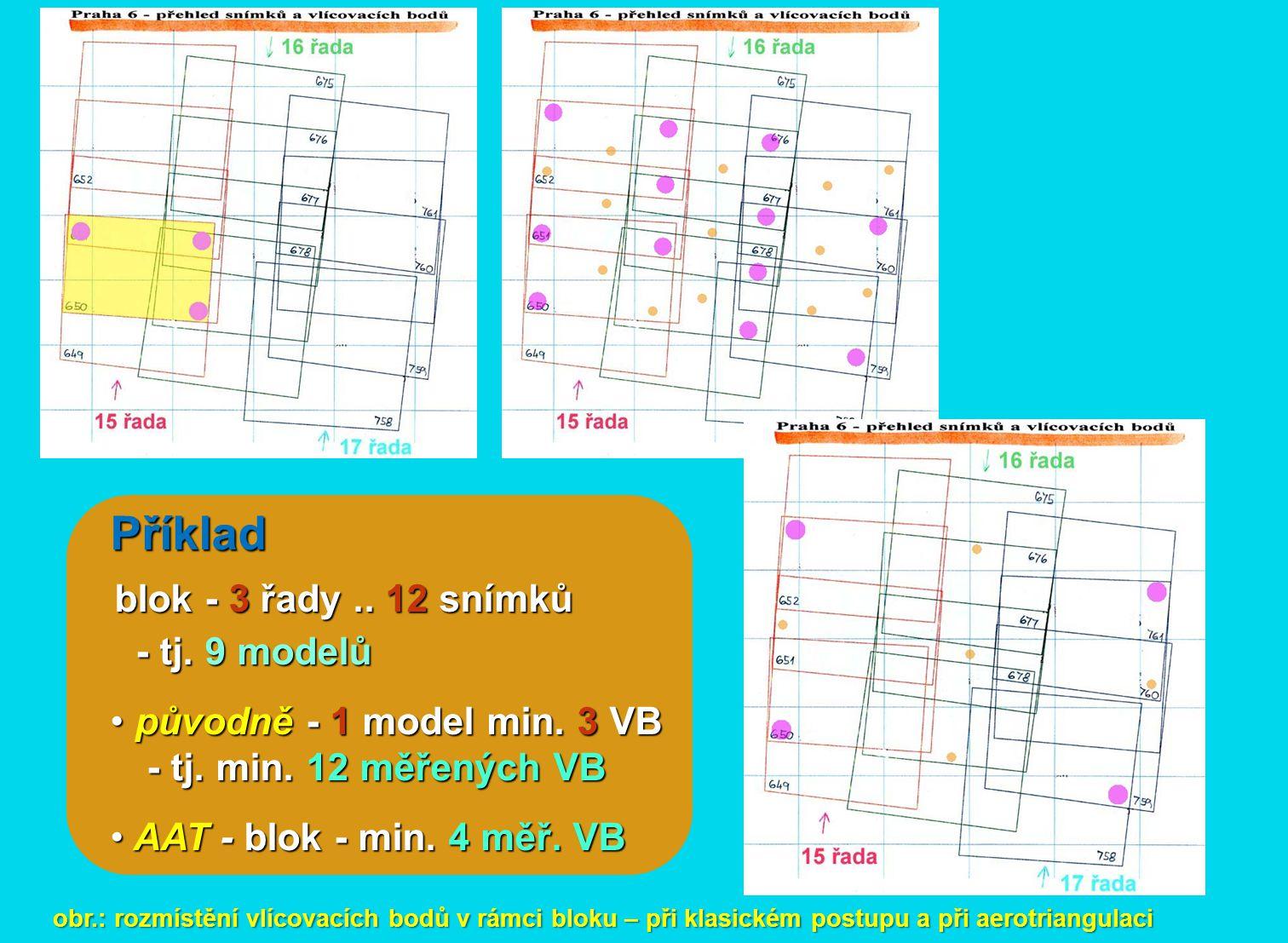 obr.: rozmístění vlícovacích bodů v rámci bloku – při klasickém postupu a při aerotriangulaci Příklad blok - 3 řady.. 12 snímků - tj. 9 modelů - tj. 9