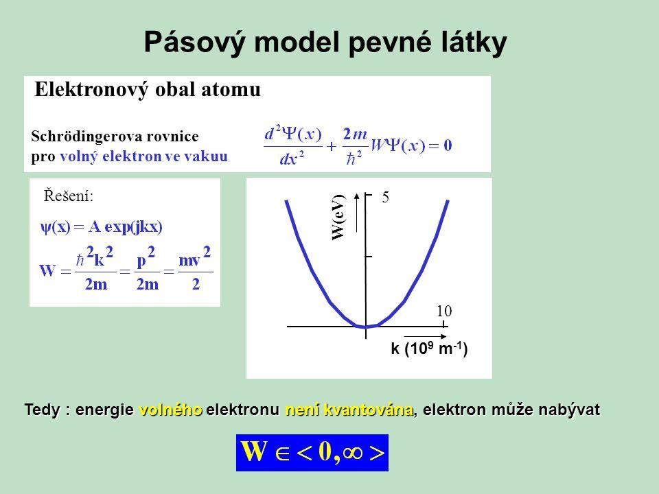 Pásový model pevné látky Elektronový obal atomu Schrödingerova rovnice pro volný elektron ve vakuu Řešení: k (10 9 m -1 ) W(eV) 5 10 Tedy : energie volného elektronu není kvantována, elektron může nabývat