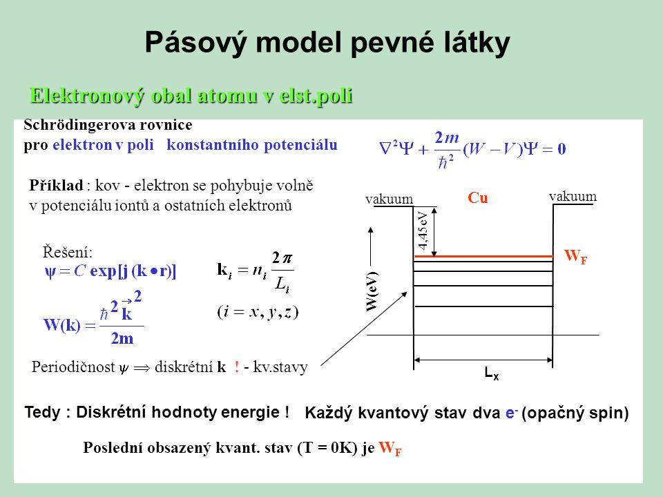 Místní průběh potenciálu a kvantové stavy Osamocený atom Lineární řetězec Diskrétní jednoduché hladiny kvantové stavy Rozštěpení hladin vlivem vzájemného působení atomů a důsledku Pauliho principu působení atomů a důsledku Pauliho principu