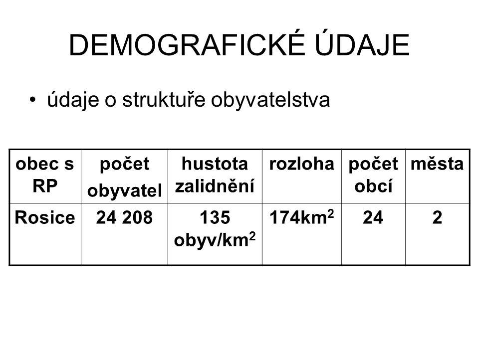 DEMOGRAFICKÉ ÚDAJE údaje o struktuře obyvatelstva obec s RP počet obyvatel hustota zalidnění rozlohapočet obcí města Rosice24 208135 obyv/km 2 174km 2 242